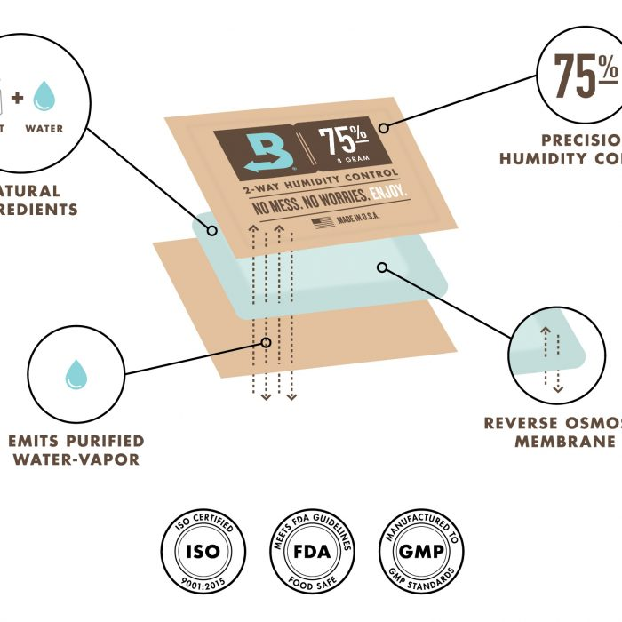 Only Precise Humidity Control
