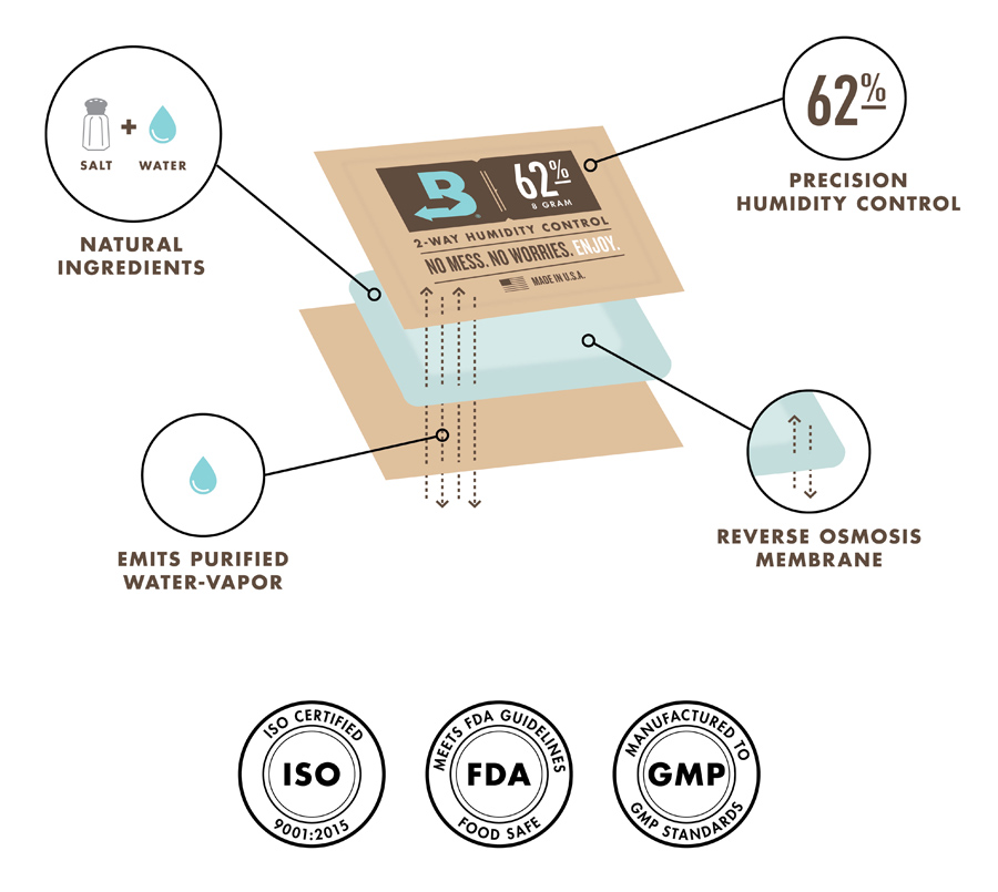 What's in Boveda?