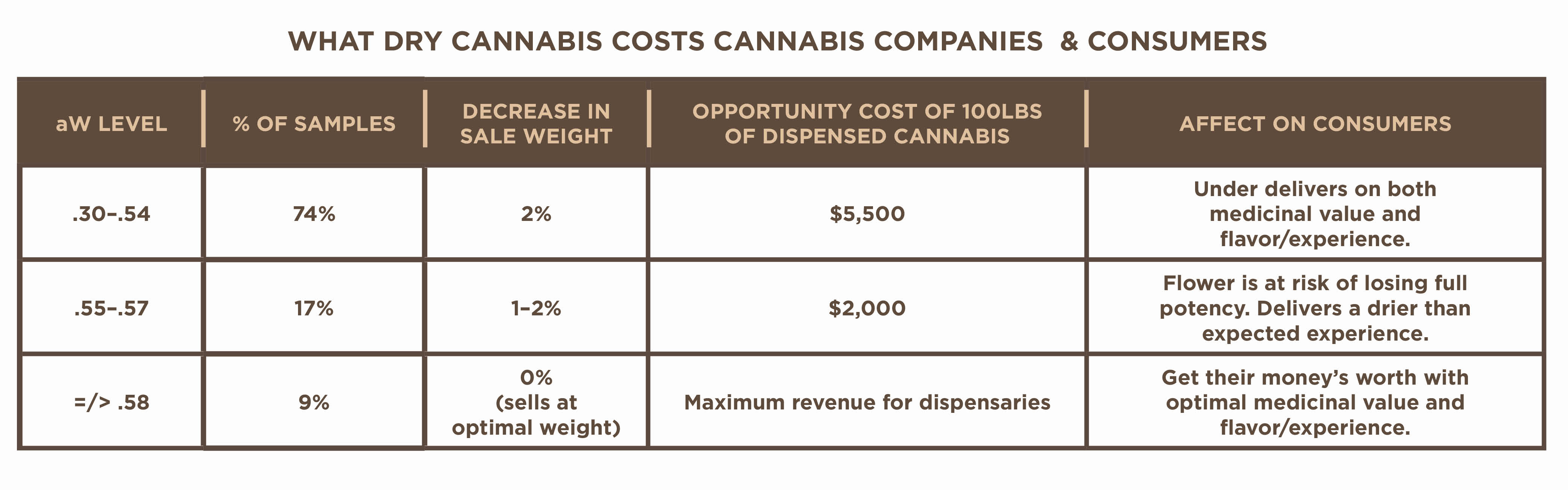 What dry cannabis costs cannabis companies & consumers.