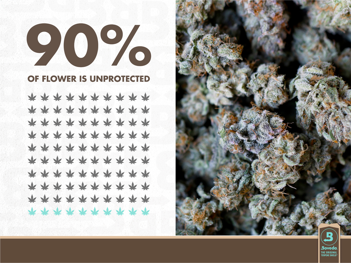 Ninety percent of cannabis flower sold in the market is sold underweight and is unprotected from losing their terpenes forever.