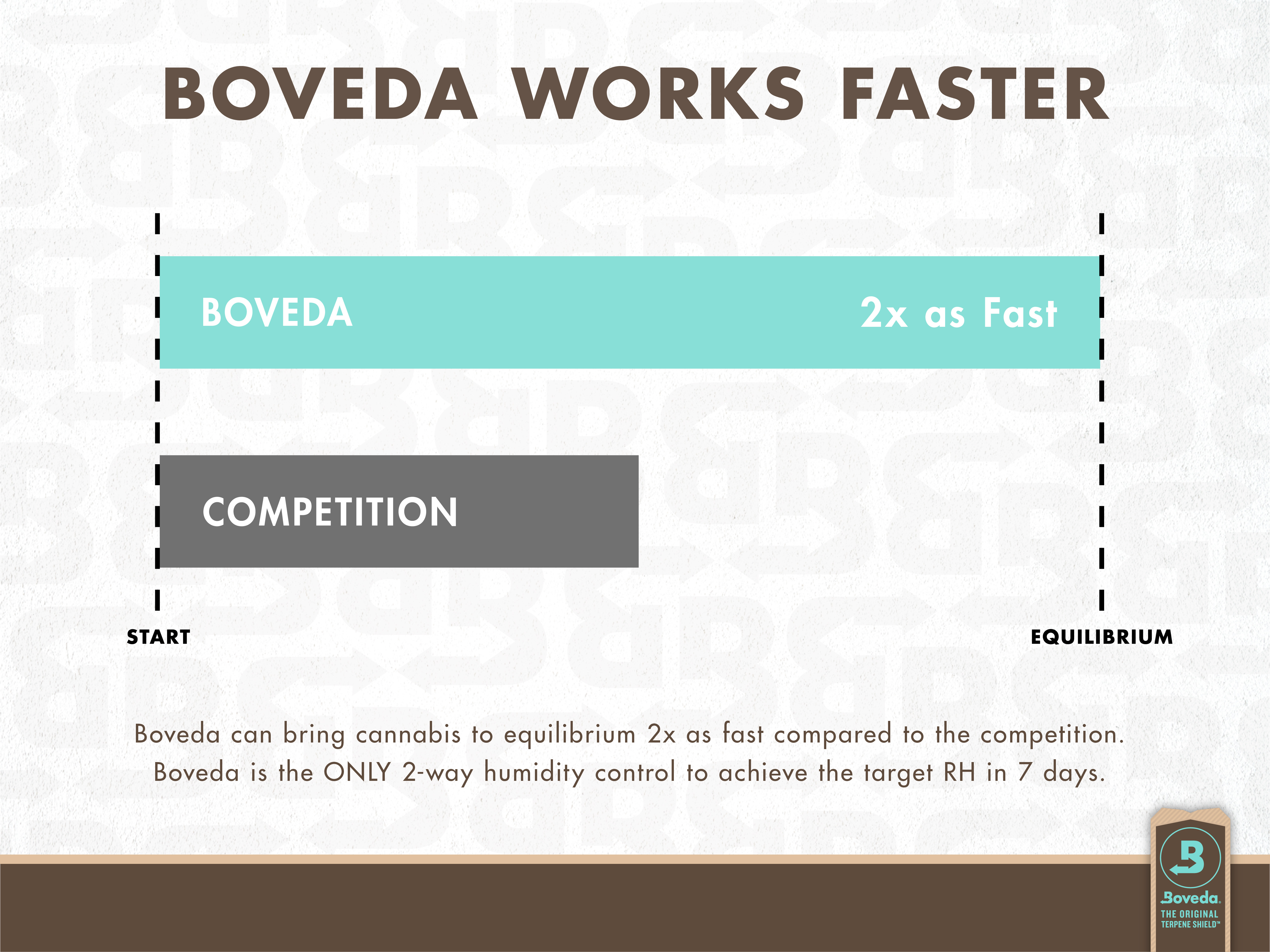 Boveda works faster. Boveda can bring cannabis to equilibrium two times as fast compared to the competition.