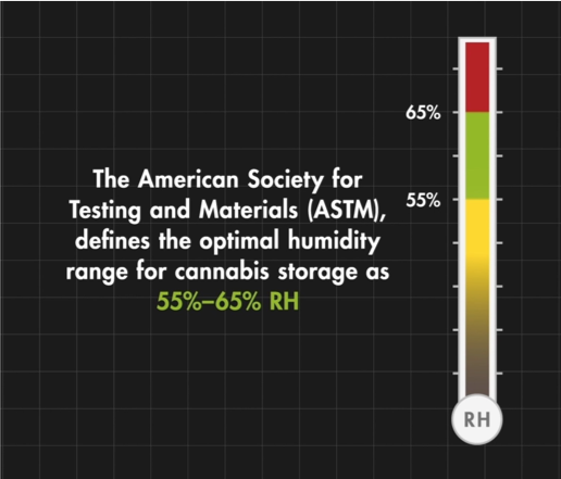 The American Society for Testing and Materials (ASTM), defines the optimal humidity range for cannabis storage as 55% - 65% RH.