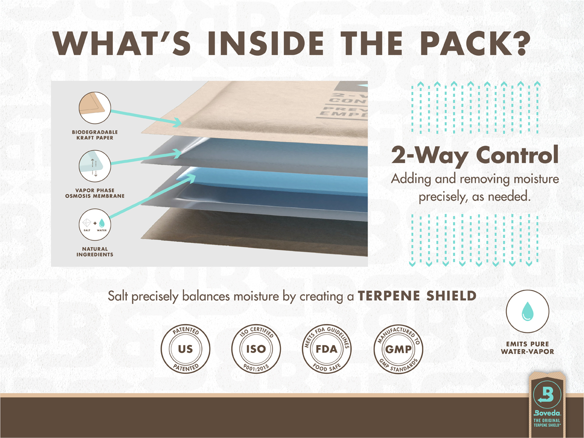 What's inside a Boveda pack? Natural saltwater formulations are sealed in Boveda's patented vapor-phase osmosis membrane. This patented membrane is highly permeable, which means water vapor can pass through it rapidly.