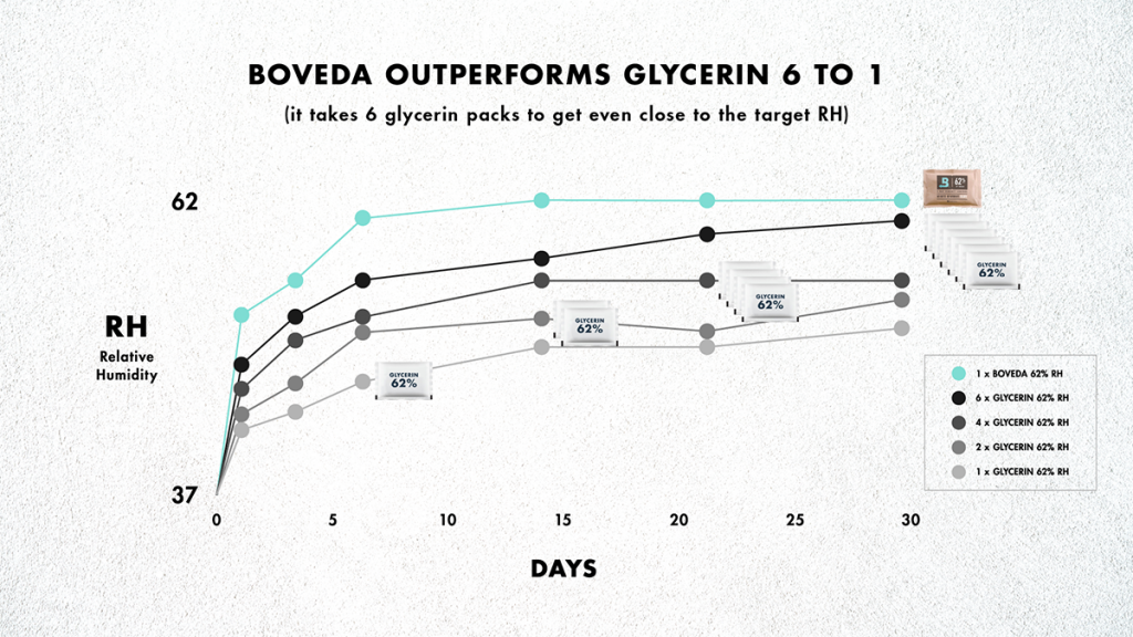 To reach the target RH for cannabis, scientists had to use 6 water/glycerin-based packs for every 1 Boveda pack. Although Boveda is slightly more expensive, cannabis companies will use fewer Boveda to achieve and maintain a precise RH.