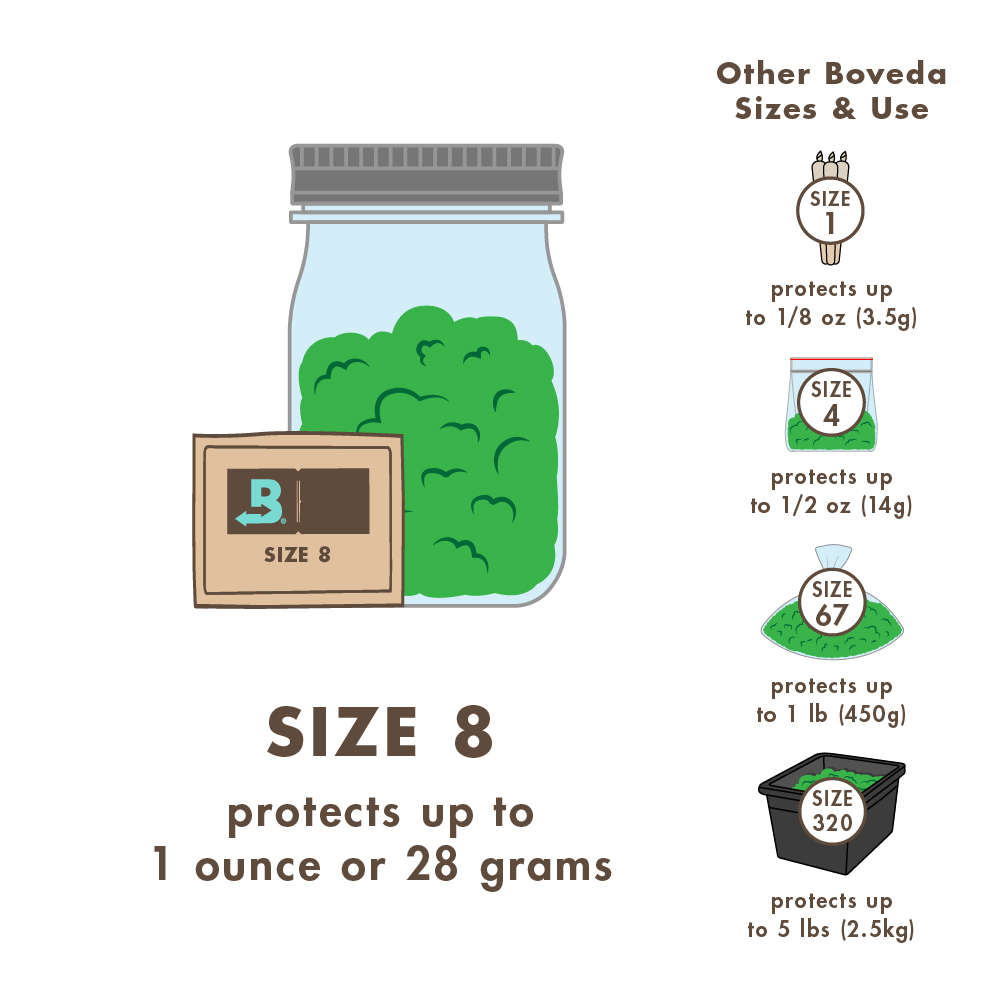 Size 1 Protects up to 1/8 oz (3.5g). Size 4 Protects 1/2 oz (14g). Size 8 Protects 1 oz (28g). Size 67 Protects  1 lb (450g). Size 320 Protects  5 lbs. (2.5gk).
