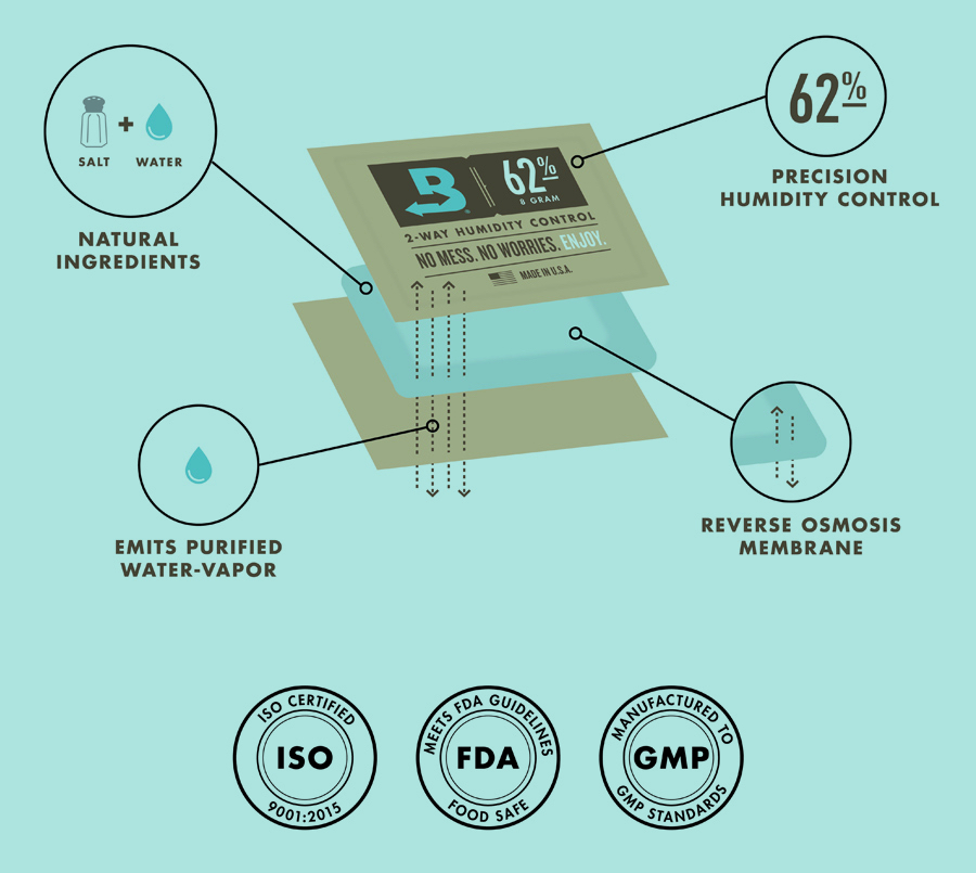 how boveda works graphic