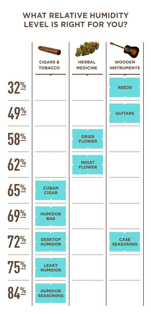 Chart explaining the correct humidity level for you. 32% - 84%
