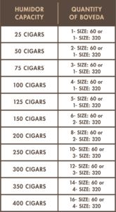 How many Boveda do you need in your humidor?