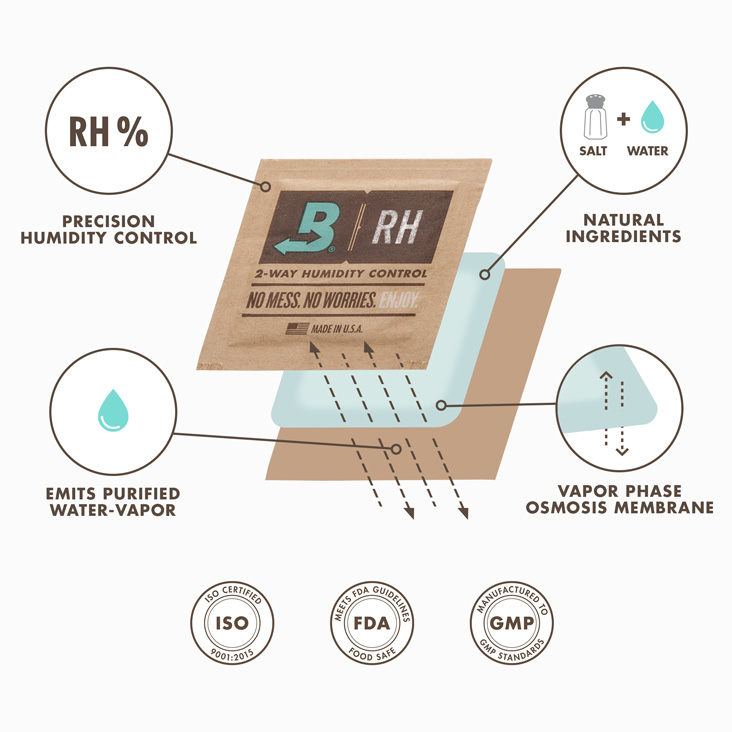 How Boveda works infographic